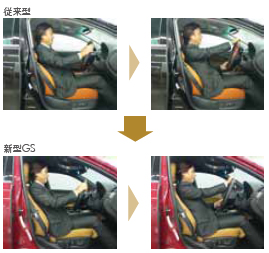 Driving Position
